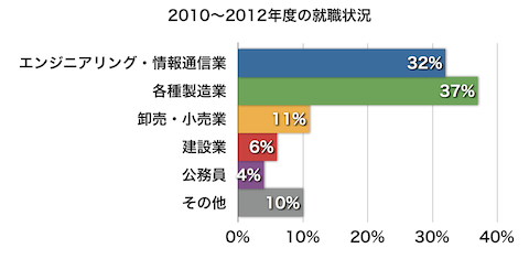 2010_2012gyoshu_betsu